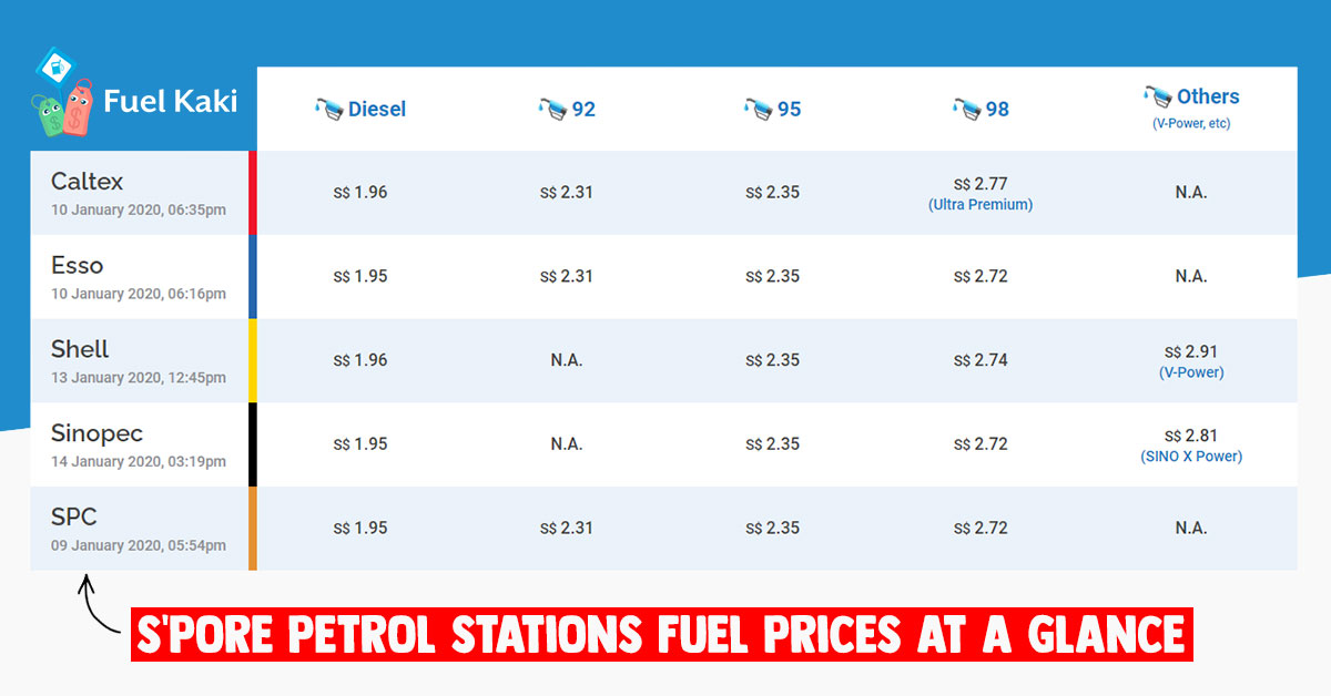 Fuel Kaki lets you view & compare latest Fuel Prices from all Petrol Station Retailers in S'pore at a glance