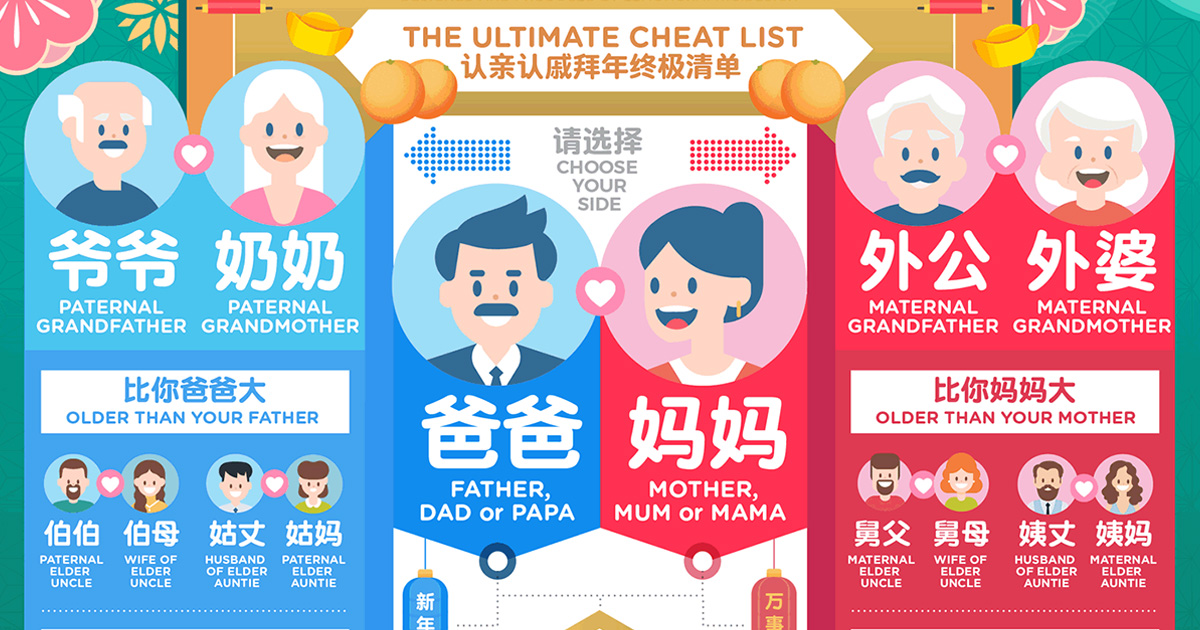 This Family Tree Infographic is the ultimate cheatsheet we need to address our relatives during CNY